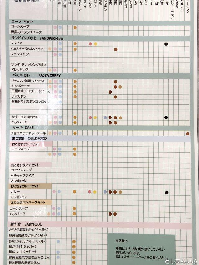ラ・グラスリィ アレルギー対応表